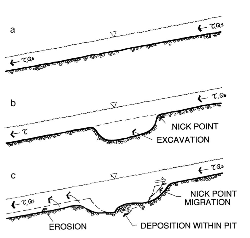 Source: https://www.wou.edu/las/physci/taylor/g407/kondolf_97.pdf