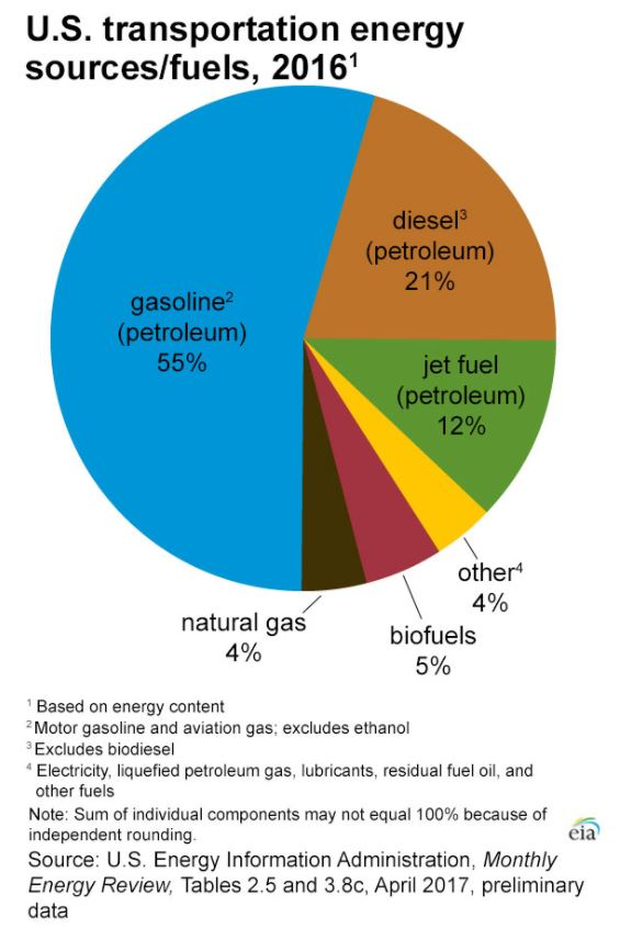 UStransportation Energy Fuels 2016.JPG