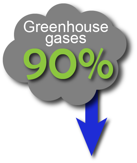 90% Less Greenhouse Gases.png