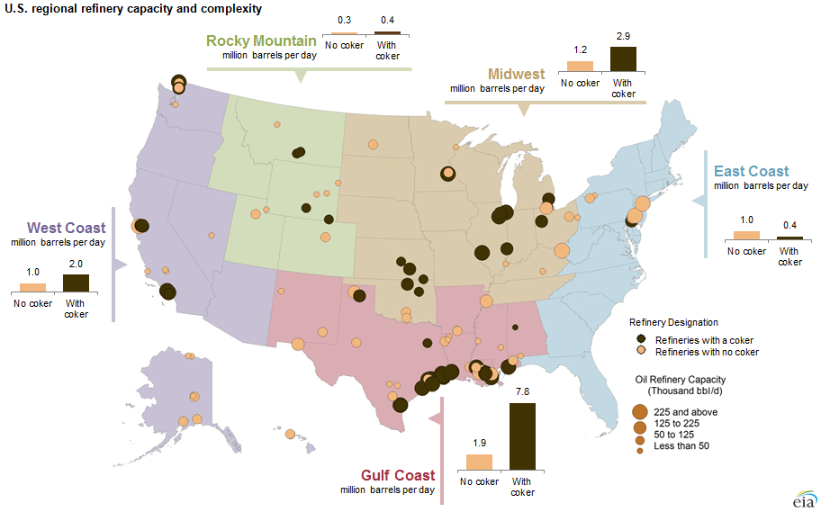 US Regional Refinery Capacity and complexity