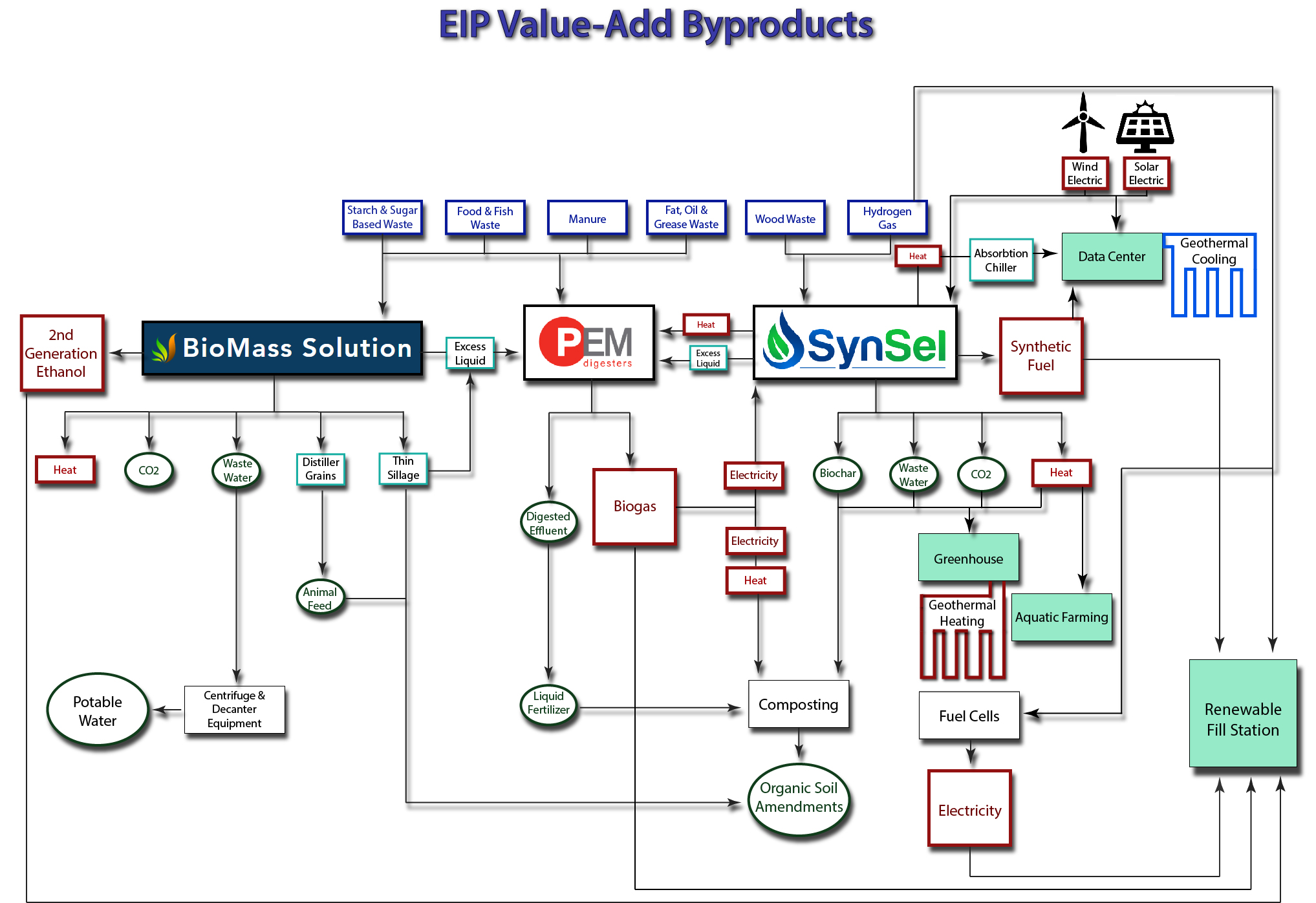EIP Waste to Energy and Value Add Byproducts Schematic.jpg