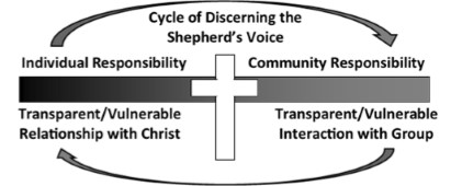 Cycle of Discerning the Shepherd's Voice  (pg. 163)
