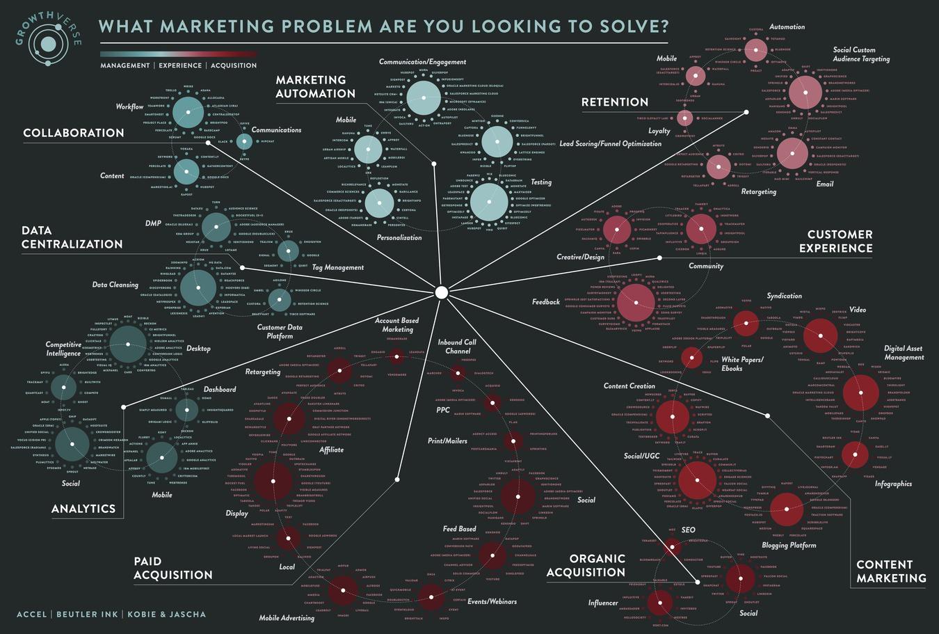 Growthverse /Marketing Landscape