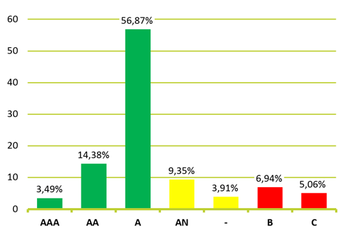 Yritysten rating-jakauma