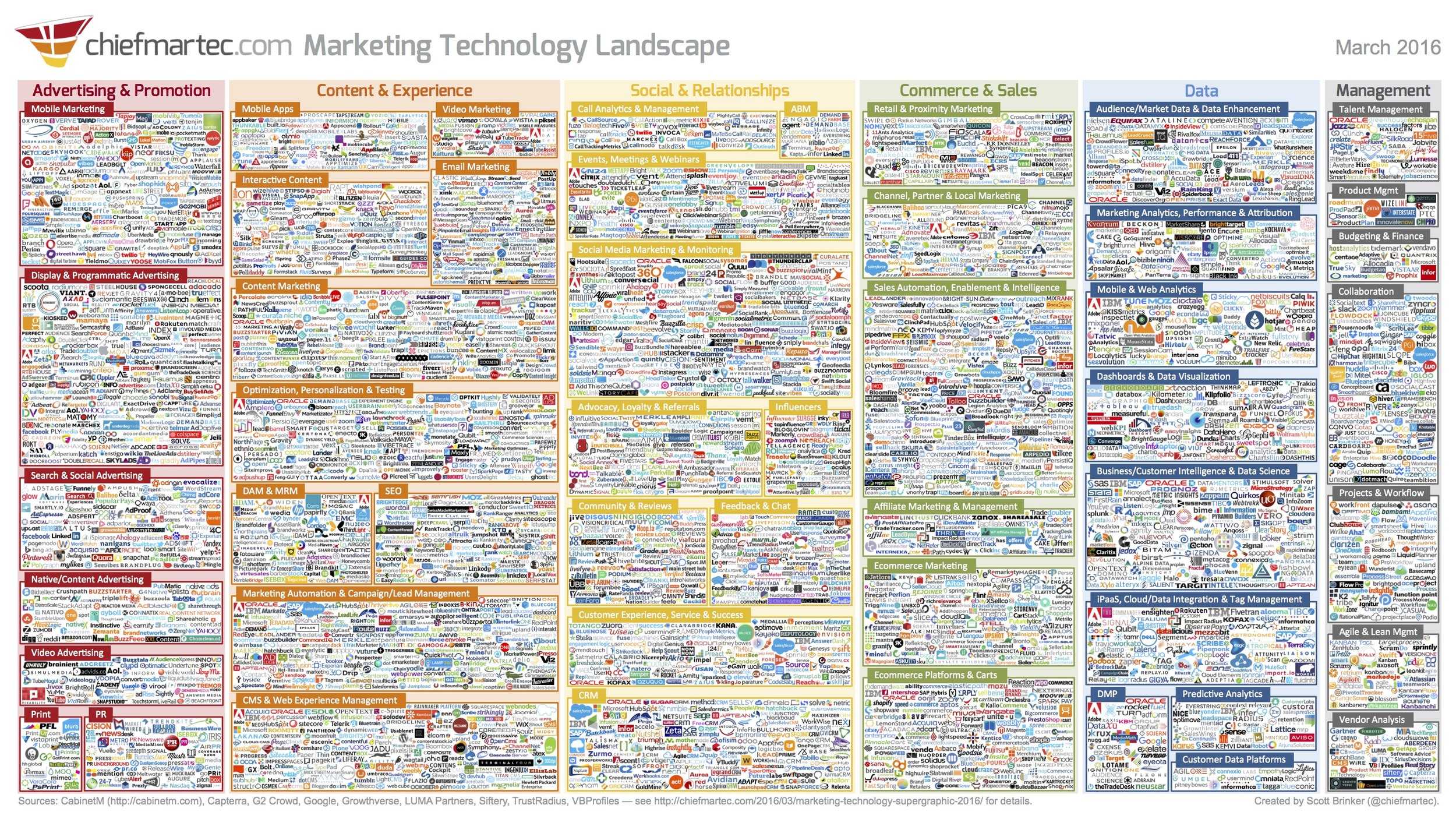 Kuva: Marketing Technology Landscape Supergraphic (2016) / Chief Marketing Technologist