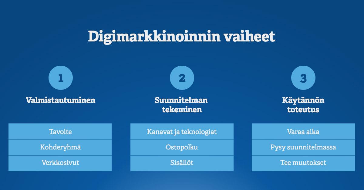 Digimarkkinointi – vaiheet 1, 2 ja 3