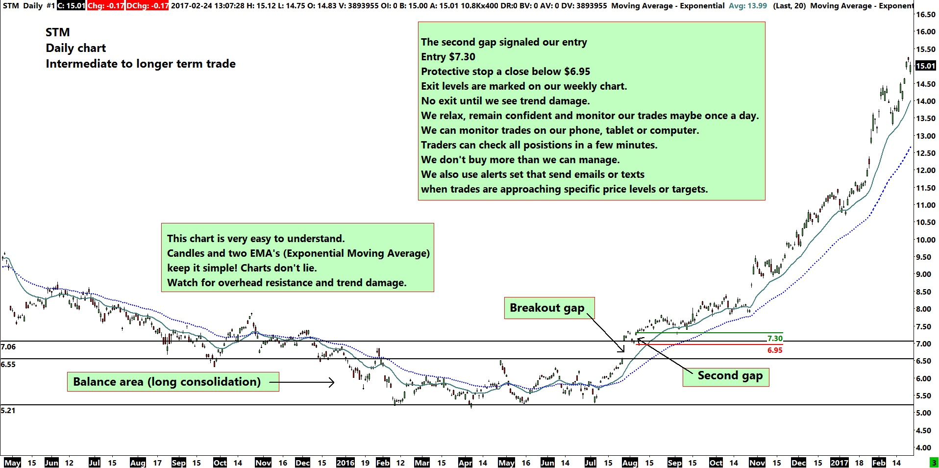 STM Daily Chart - Intermediate or Longer Term Trade