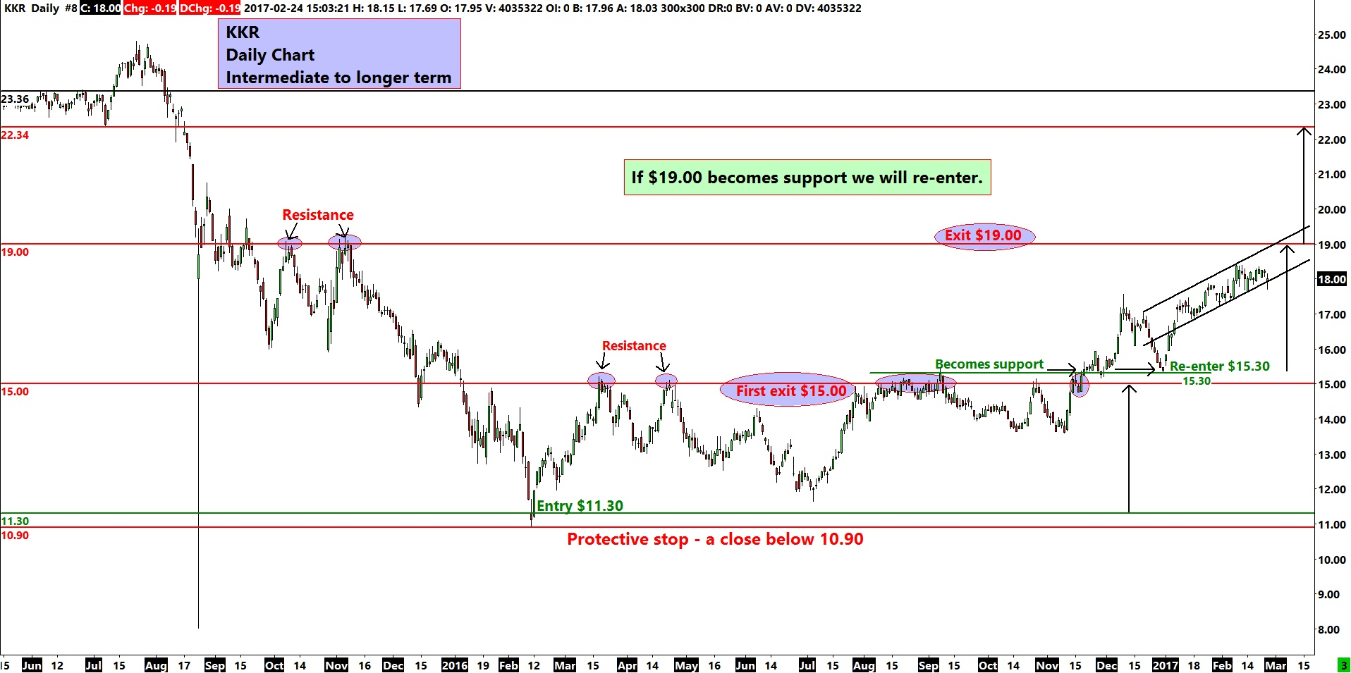 KKR Daily Chart - Intermediate to Longer Term Trade
