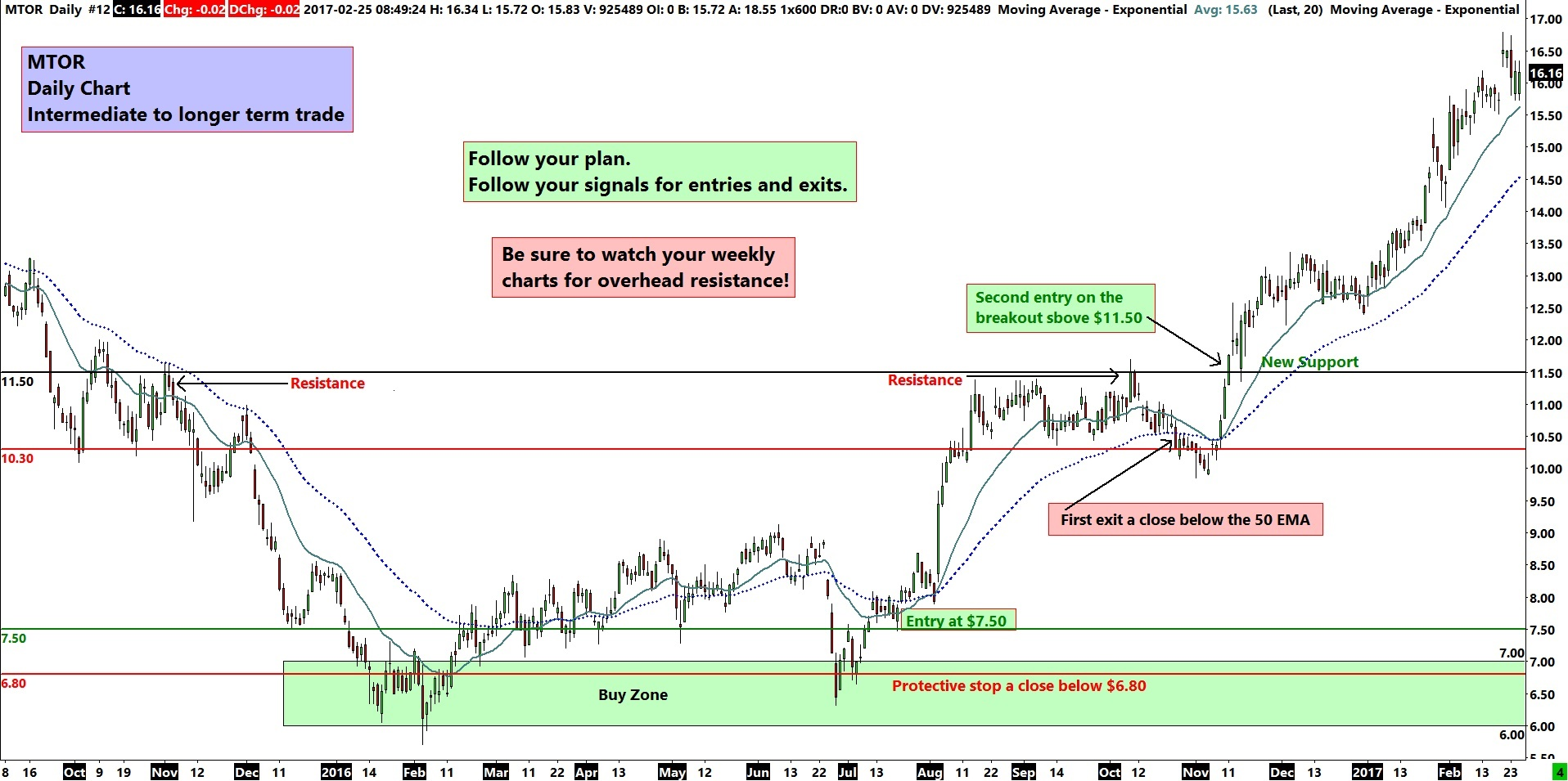 MTOR Daily Chart - Intermediate to Longer Term Trade