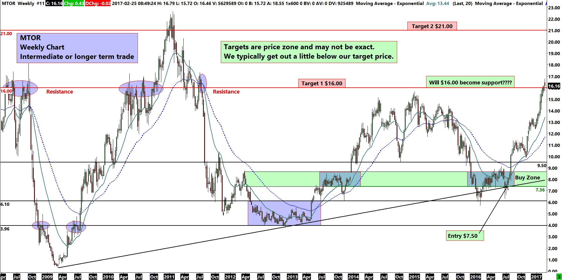 MTOR Weekly Chart -Support, Resistance Trend Strength