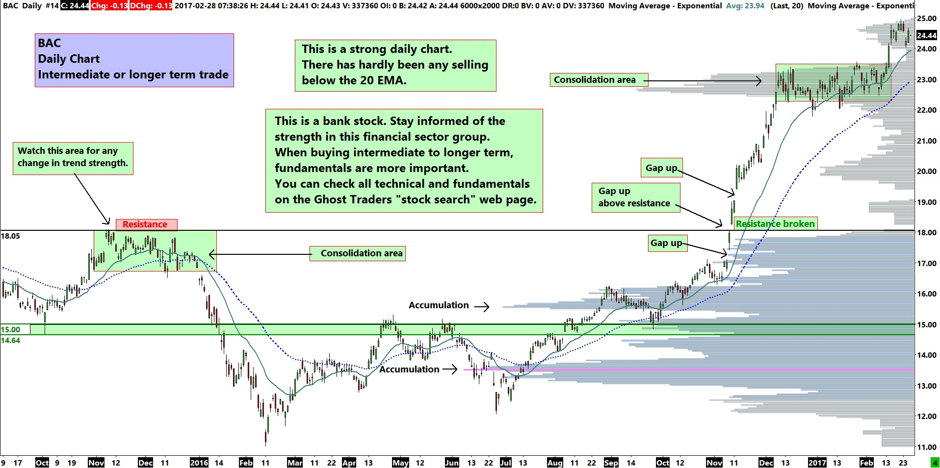 BAC Daily Chart - Intermediate to Longer Term Trade