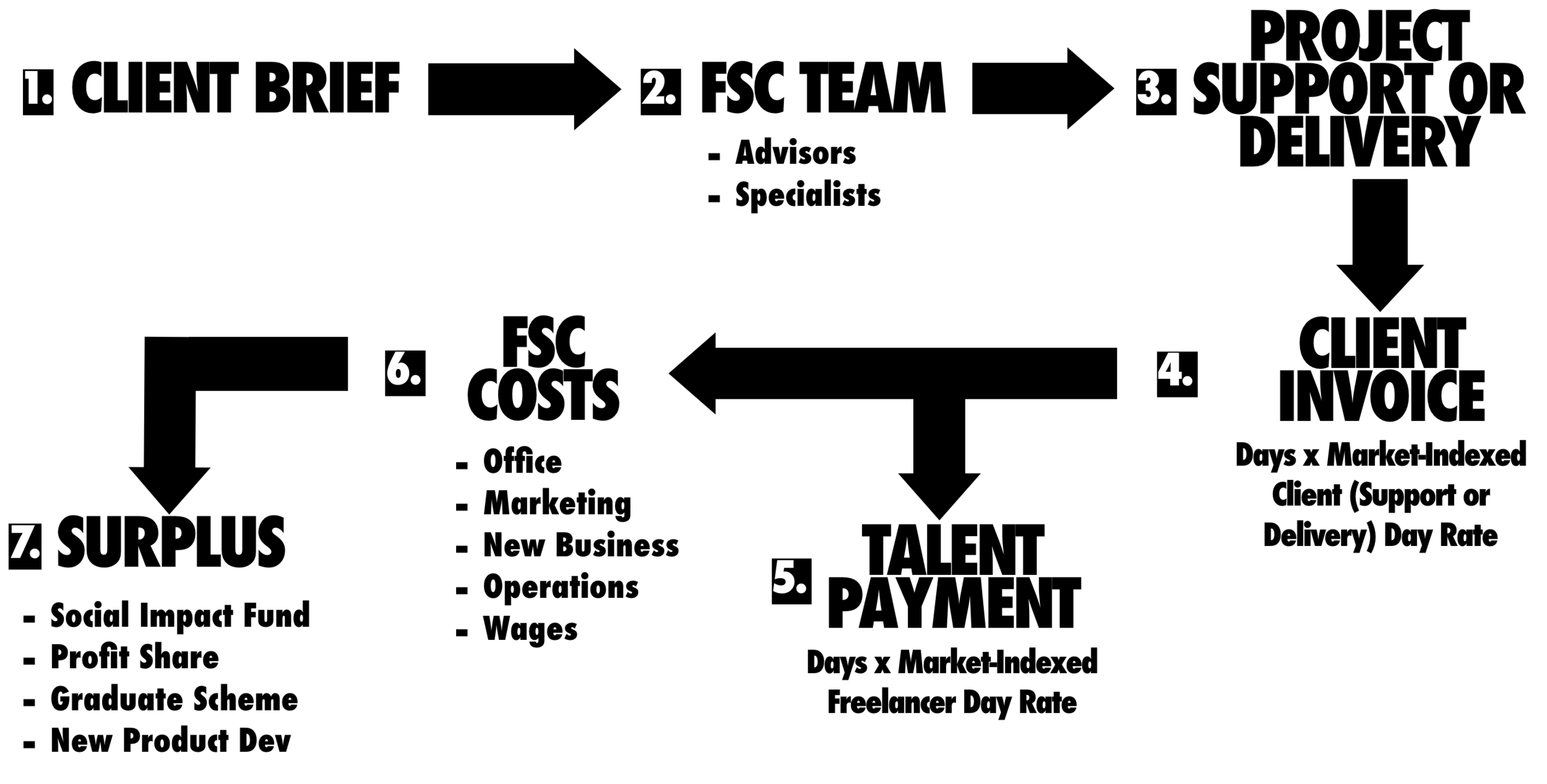FSC How it Works.png