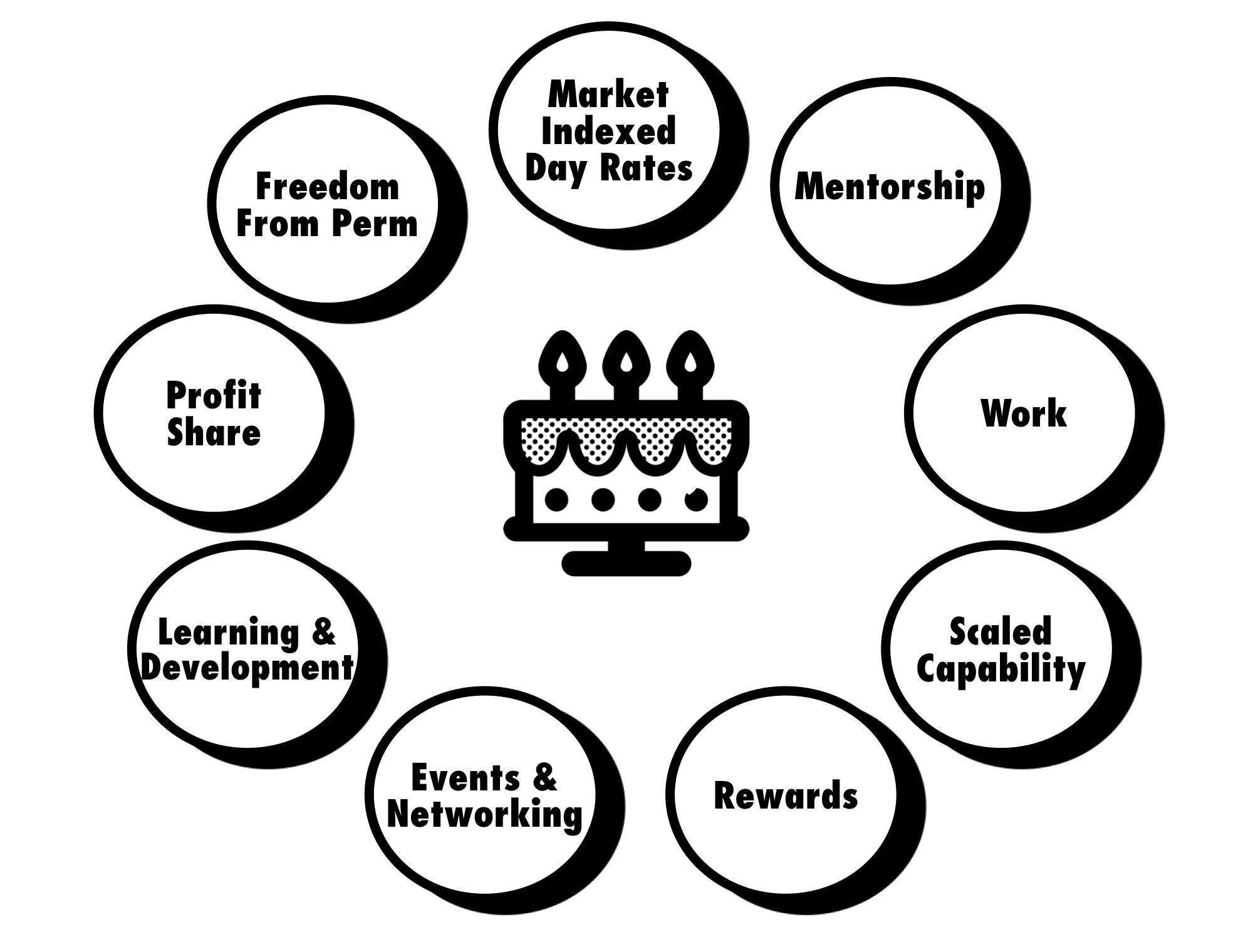 FSC Member benefits.png