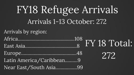 FY18 Refugee Arrivals (1).jpg