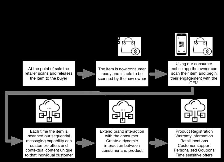 Immutably™ for Mobile Extends Brands for Peer-to-Peer Consumer Engagement