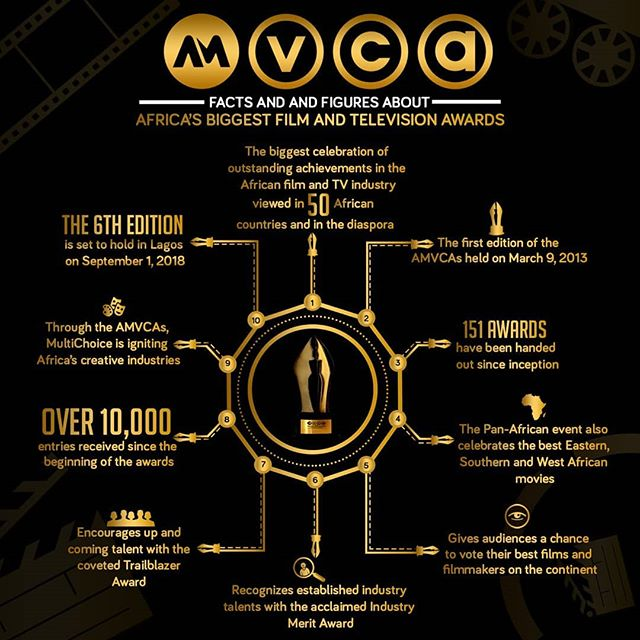 Africa's biggest Film & Television awards #amvca2018 is less than a week away. @18hoursfilm leads Kenya with 5 nominations.
