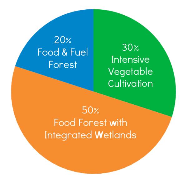 Atitlan Organics Permaculture Farm, Food Forest, Lake Atitlan, Guatemala, Central America
