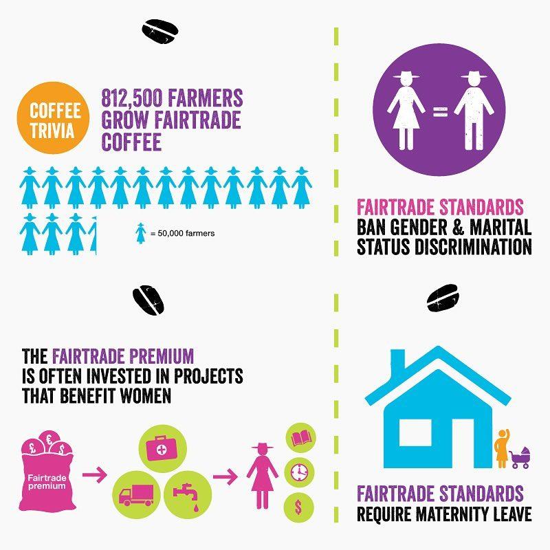 Courtesy of Fairtrade America (http://fairtradeamerica.org)