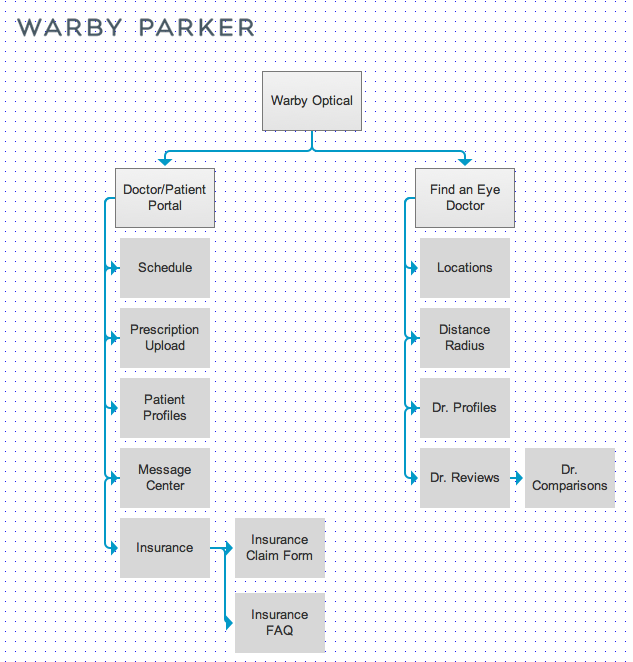 Warby Optical site map