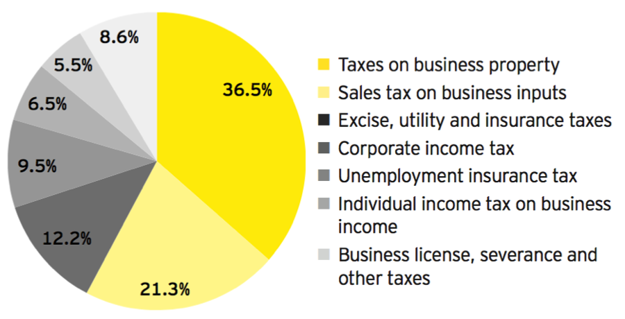 EY/Council on State Taxation Total State and Local Business Taxes FY2015