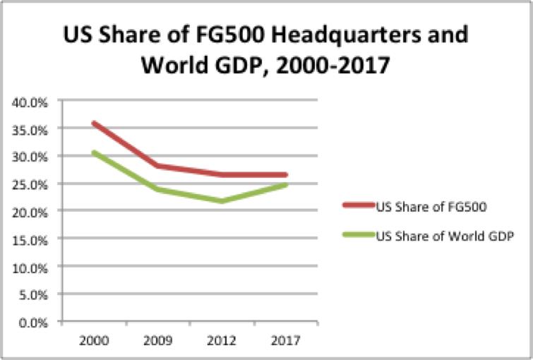 FG500 US chart.png