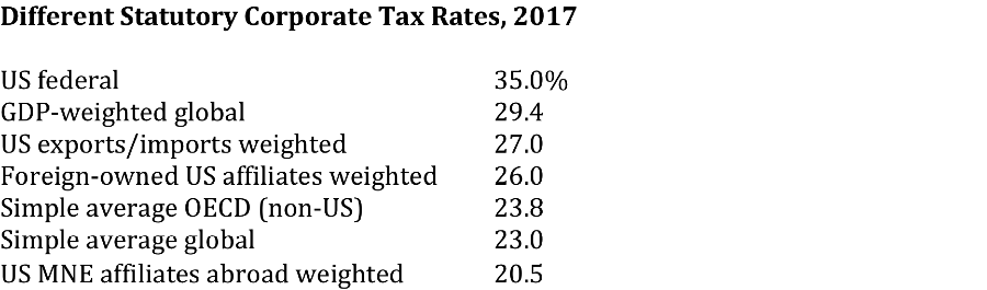 corp tax rates 2017.png