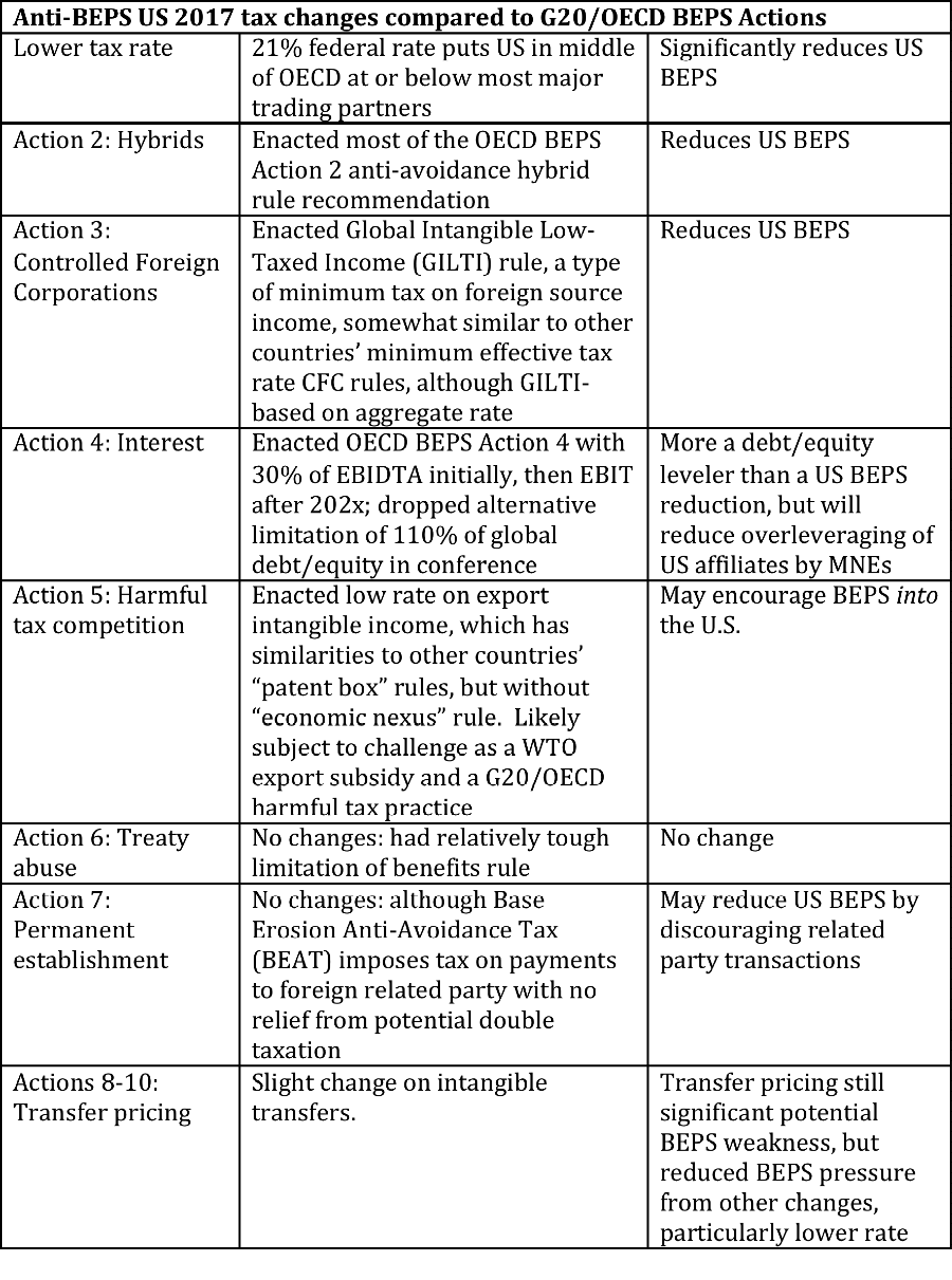 Anti-BEPS 2017 changes amended 20180125.png