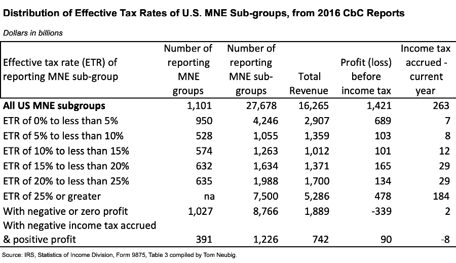 Blog — Tax Sage Network
