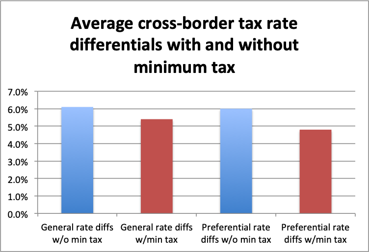 Rate diff min tax 2.png