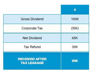 Malta tax refund