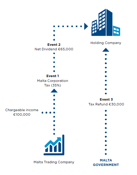 Malta tax information residence
