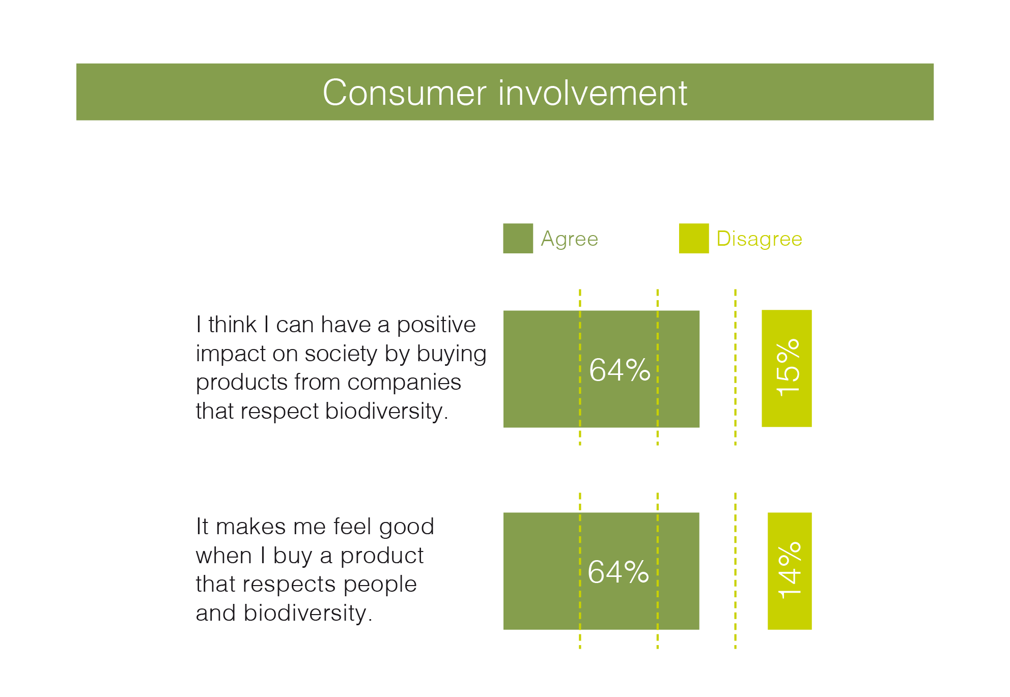 Agree = Total agree + rather agree   / Basis: All sample - UK- 1000 consumers