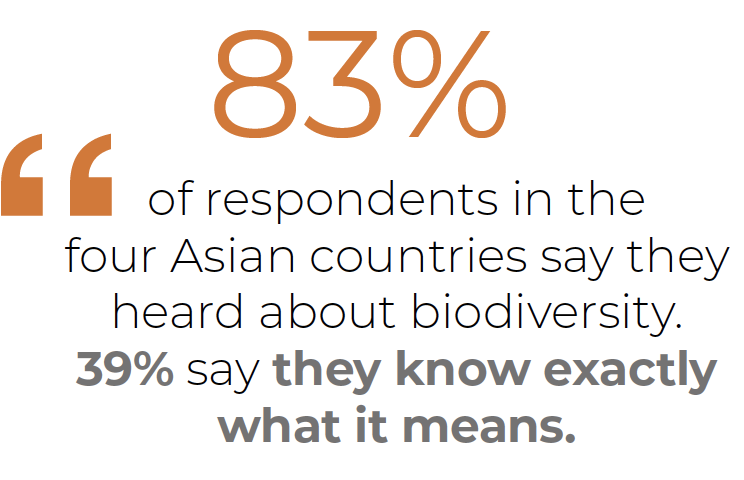 """Q1. Personally, have you ever heard of """"biodiversity""""?  2019 Results - Basis - all sample- 4 countries  -Japan, South Korea, China, Vietnam - ST Yes    Q2B. In your opinion, what does biodiversity mean? 2019 Results - Basis - all sample - 4 countries"""