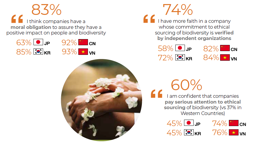 """Q6:  6: Here is a number of statements about the involvement of companies in ethical sourcing of biodiversity. For each of them, could you please indicate whether you completely agree with it, rather agree, rather disagree or completely disagree?  Total """"Agree"""" - Basis - all sample - 4 countries -Japan, South Korea, China, Vietnam."""