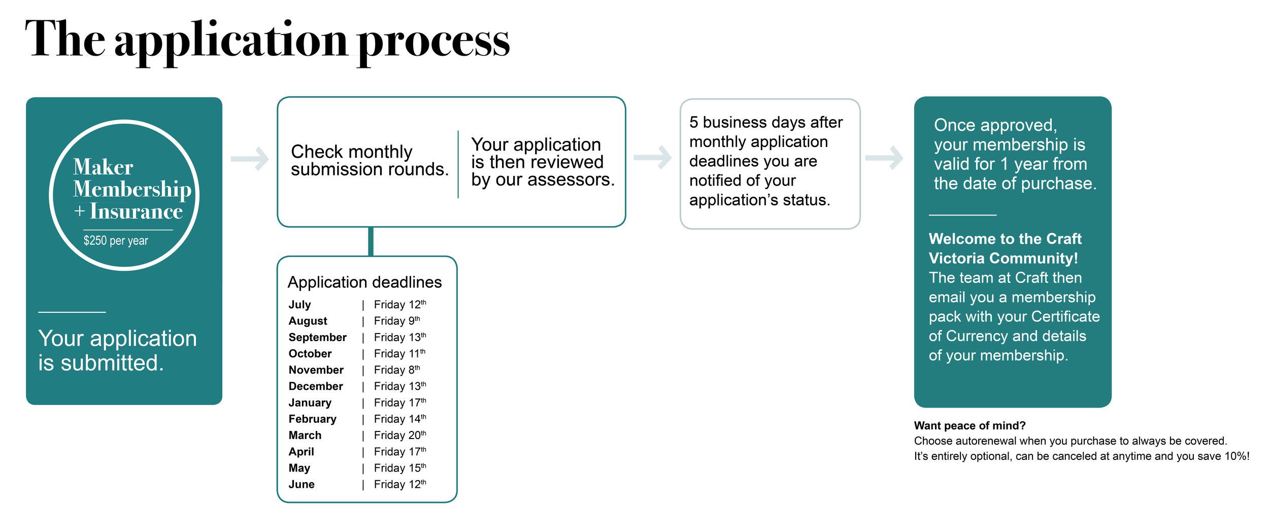 applicationprocess23.jpg