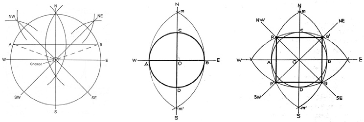 Determining the cardinal points with a gnomon and using circles to define the original square.