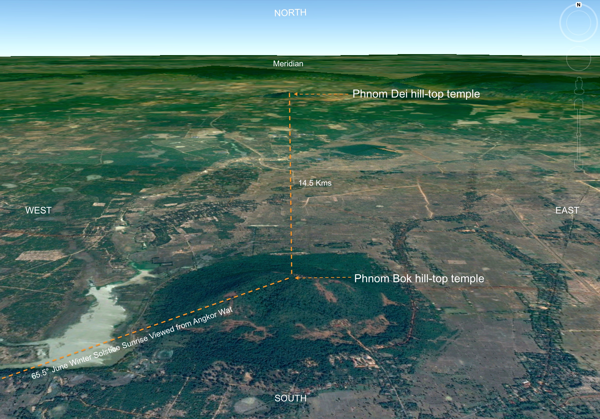 Phnom Dei hill-top temple is 14.5 kilometres north of Phnom Bok hill-top temple, on the same north-south axis (meridian).