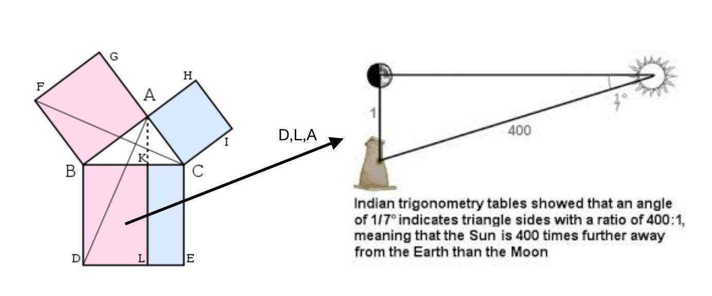 Figure 1. Pythagorean triangle expressing astronomical concept.
