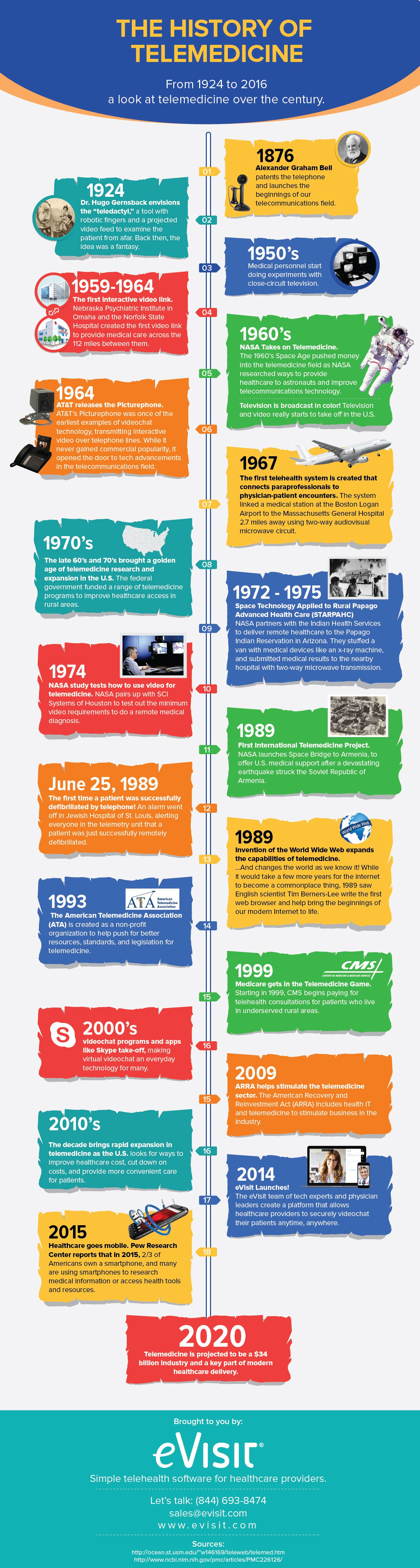 Evisit-History-of-Telemedicine-Infographic.jpg