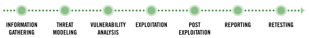 LandingPage-TQPenTestProcess.png