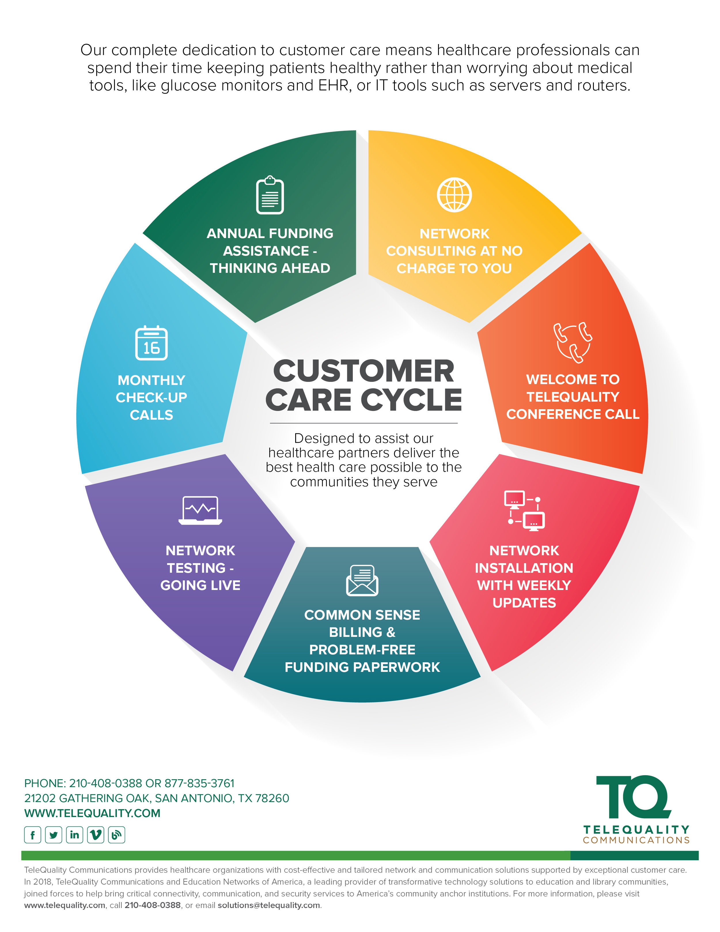 Thumbnail-TQWhitePaper-CustomerCareCycle.jpg