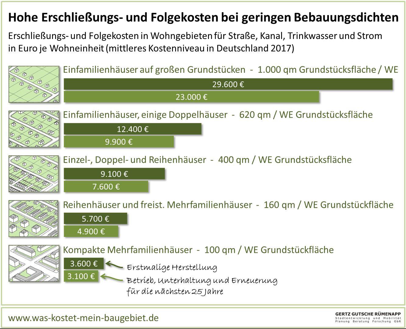 Folgekosten der Bau- und Siedlungsstruktur.jpg