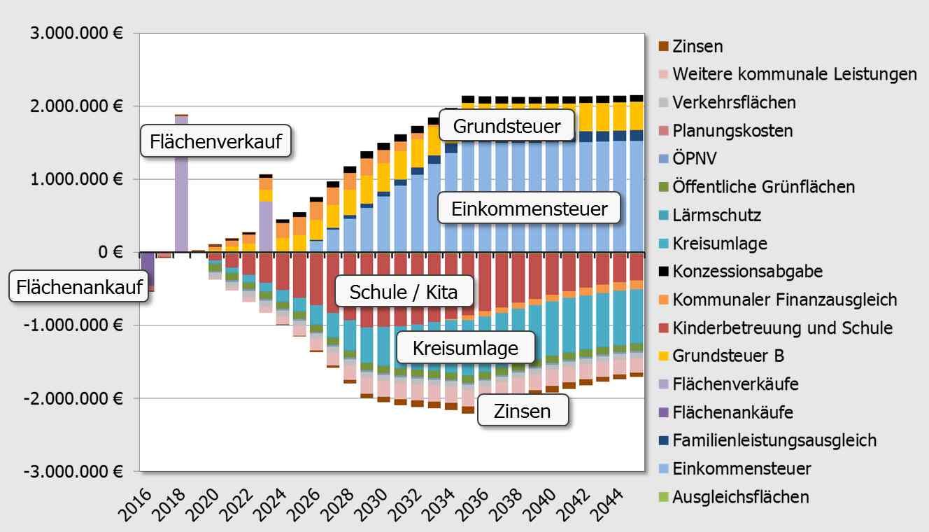 Fiskalische_Analyse (Abbildung im Fließtext).jpg