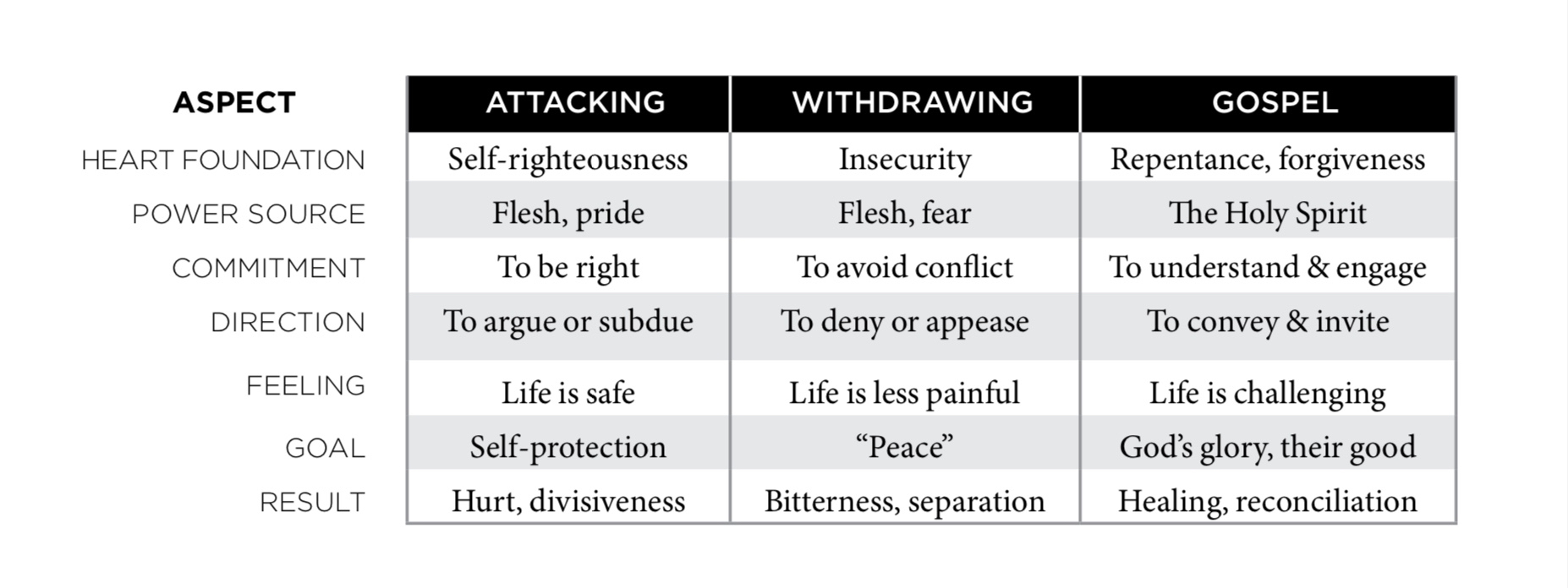 Conflict Table.jpg