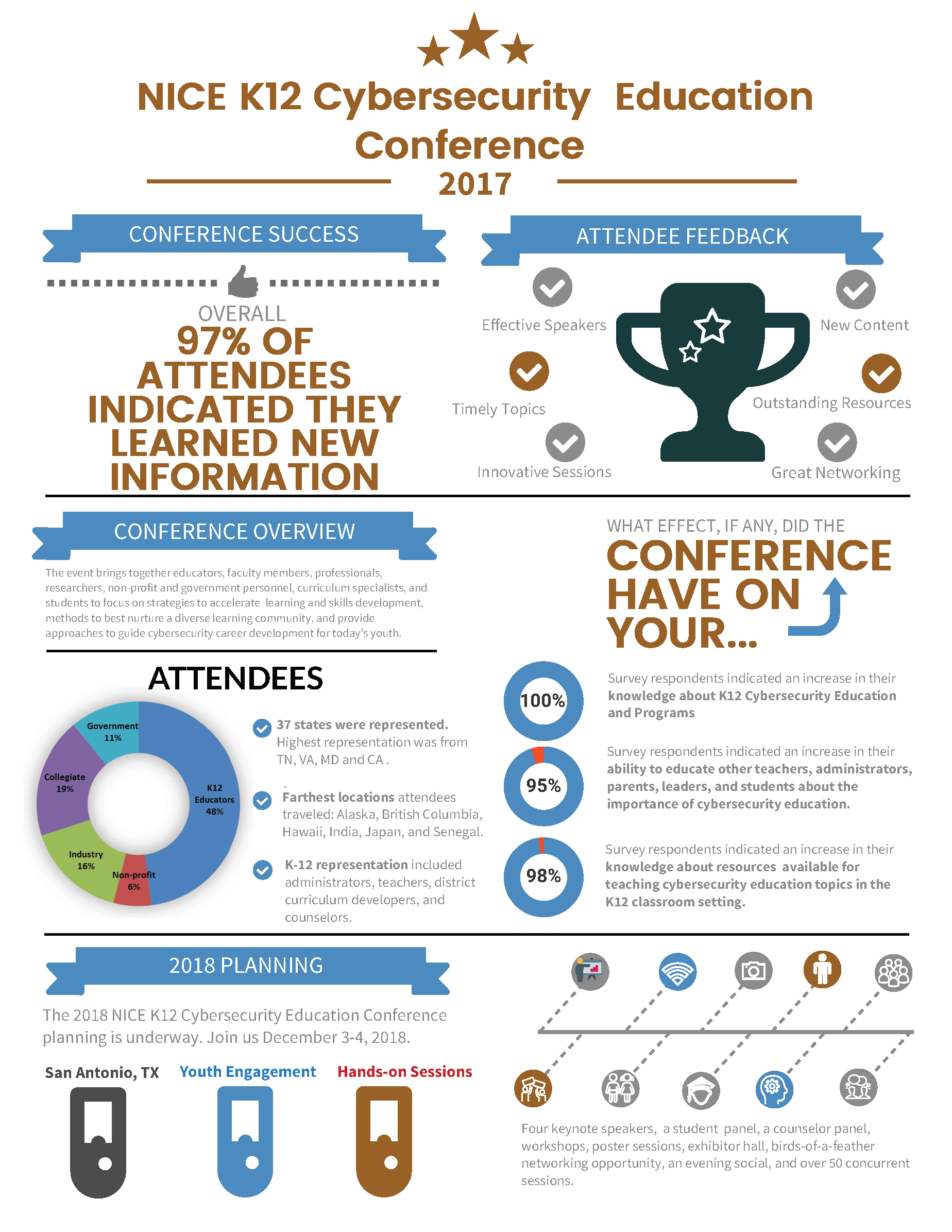 [2017 NICE K12 Conference Wrap-up infographic]