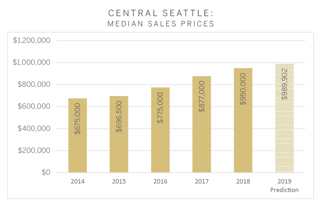 Central Seattle.jpg