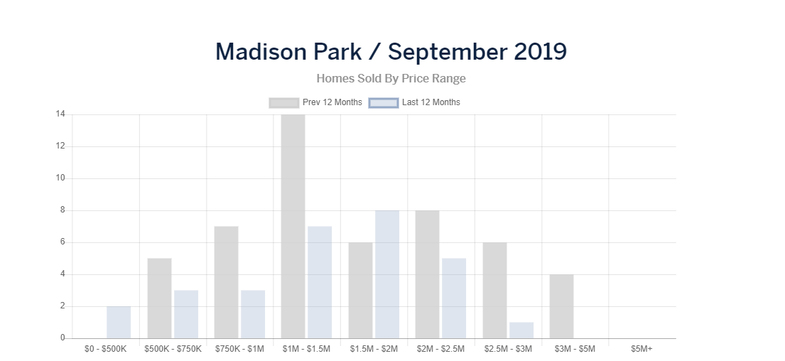 mad park homes sold.PNG