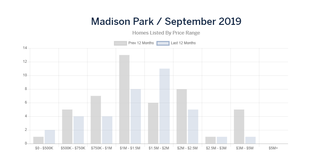 mad park new listings.PNG