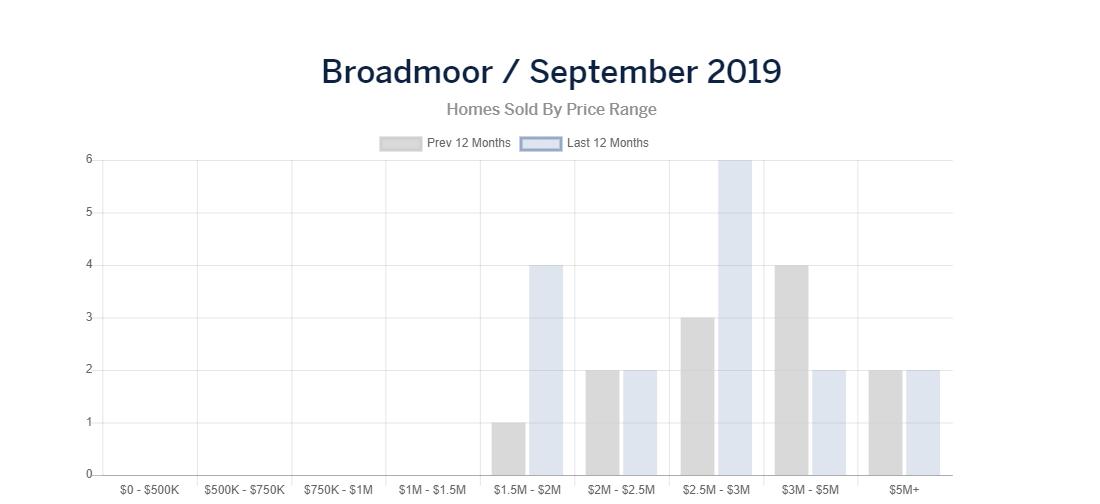 broadmoor homes sold.PNG