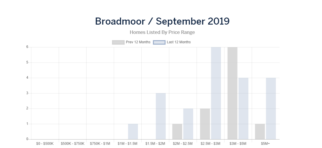 broadmoor homes listed.PNG